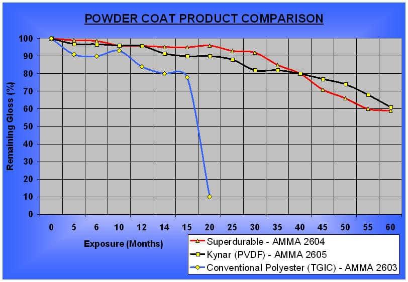 Superdurable vs. Kynar Powder Coat Comparision